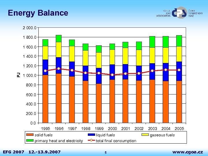 Energy Balance 2 000. 0 1 800. 0 1 600. 0 1 400. 0