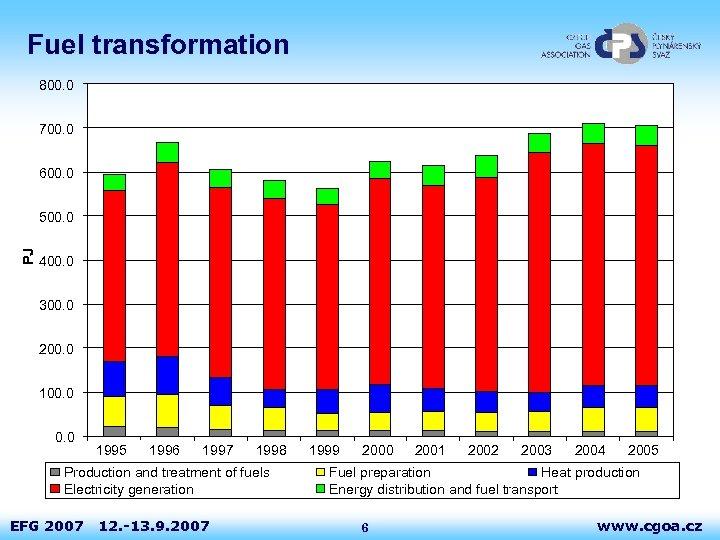 Fuel transformation 800. 0 700. 0 600. 0 PJ 500. 0 400. 0 300.