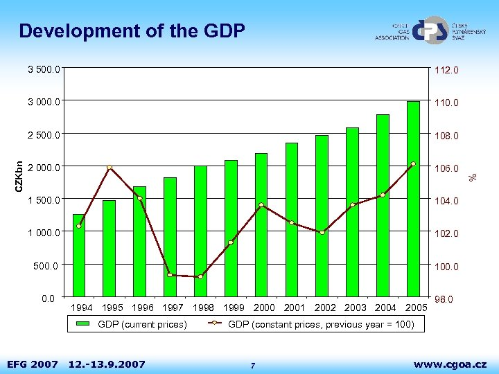 Development of the GDP 110. 0 2 500. 0 108. 0 2 000. 0