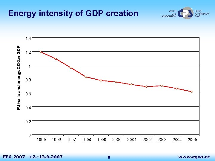 Energy intensity of GDP creation PJ fuels and energy/CZKbn GDP 1. 4 1. 2