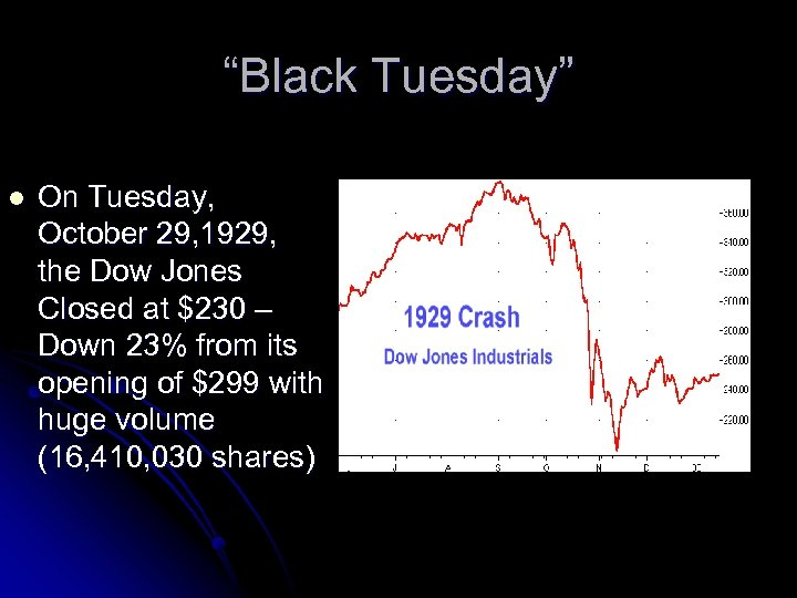 """""""Black Tuesday"""" l On Tuesday, October 29, 1929, the Dow Jones Closed at $230"""