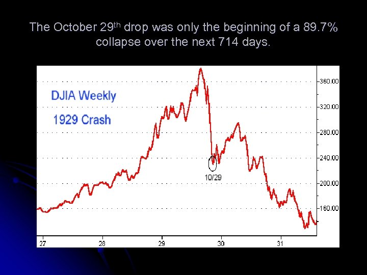 The October 29 th drop was only the beginning of a 89. 7% collapse