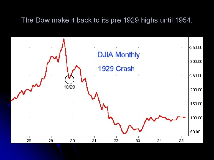 The Dow make it back to its pre 1929 highs until 1954.
