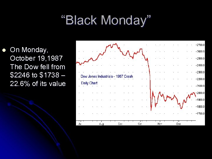 """""""Black Monday"""" l On Monday, October 19, 1987 The Dow fell from $2246 to"""