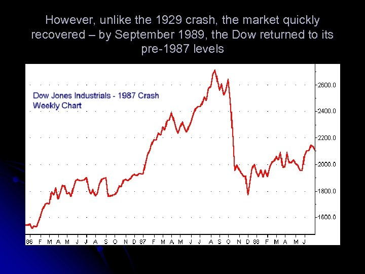 However, unlike the 1929 crash, the market quickly recovered – by September 1989, the