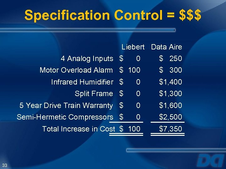 Specification Control = $$$ Liebert Data Aire 4 Analog Inputs $ 0 $ 250
