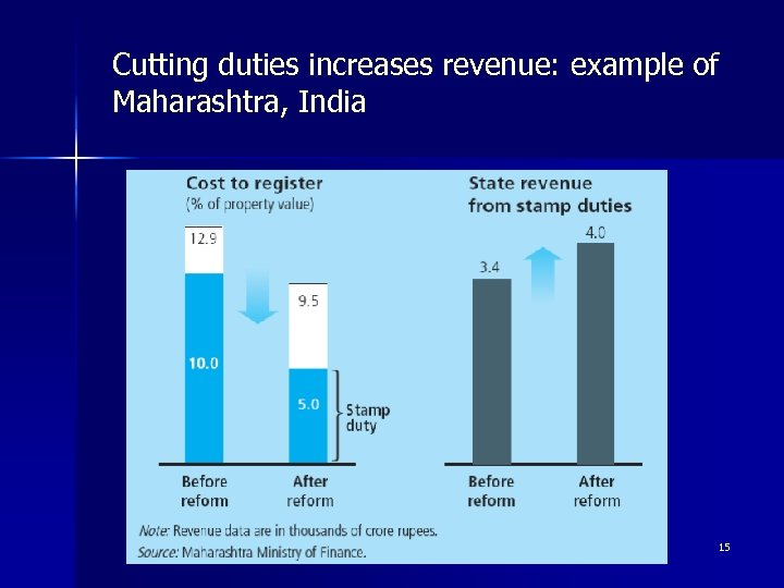 Cutting duties increases revenue: example of Maharashtra, India 15