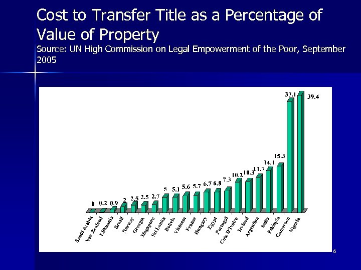 Cost to Transfer Title as a Percentage of Value of Property Source: UN High