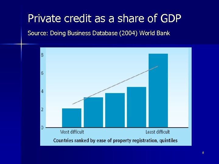 Private credit as a share of GDP Source: Doing Business Database (2004) World Bank