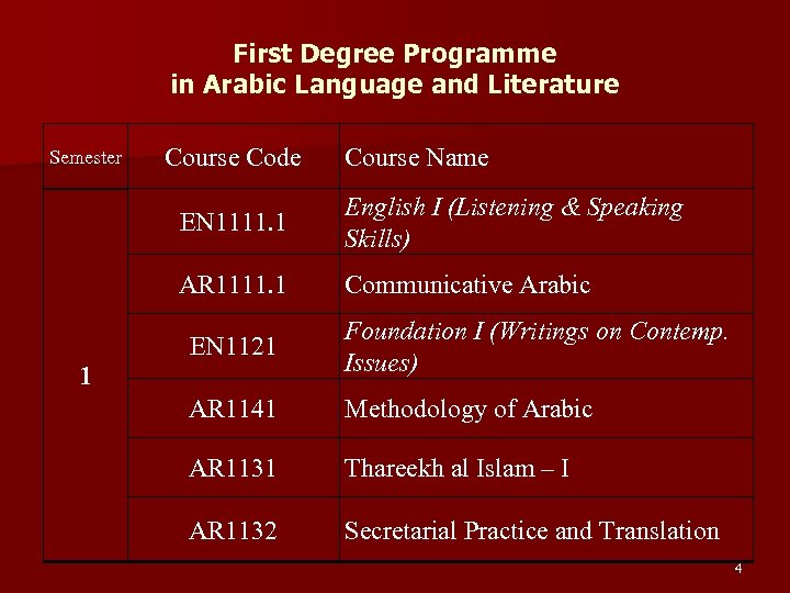 First Degree Programme in Arabic Language and Literature Semester Course Code Course Name EN