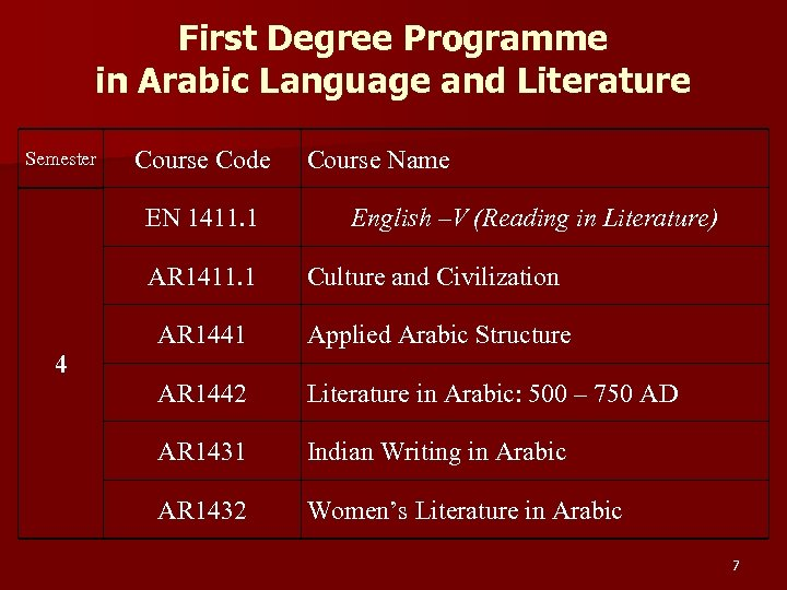 First Degree Programme in Arabic Language and Literature Semester Course Code EN 1411. 1