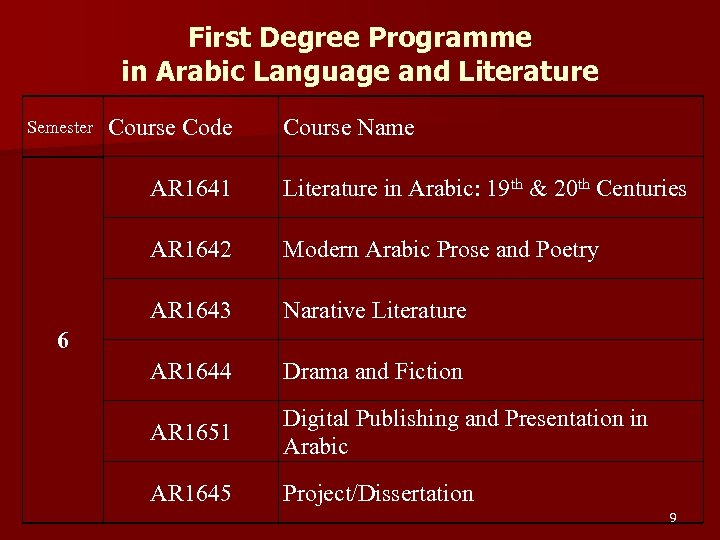 First Degree Programme in Arabic Language and Literature Semester Course Code Course Name AR