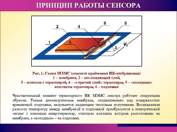 ПРИНЦИП РАБОТЫ СЕНСОРА Рис. 1. Схема МЭМС элемента приёмника ИК-изображения: 1 – мембрана, 2
