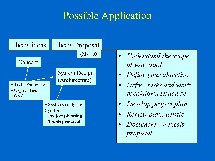 thesis proposal introduction Student thesis proposal guidelines - university of windsor should take no more than one introduction- remind the reader of the purpose of the study, its importance, and the nbsp.