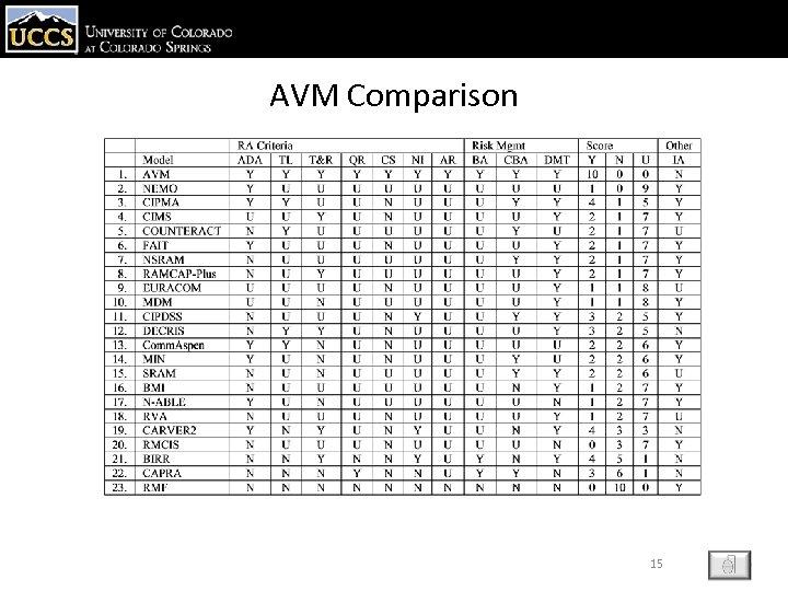 AVM Comparison 15 ESC