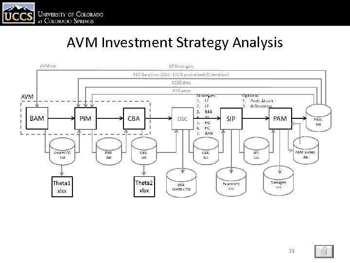 AVM Investment Strategy Analysis 19 ESC