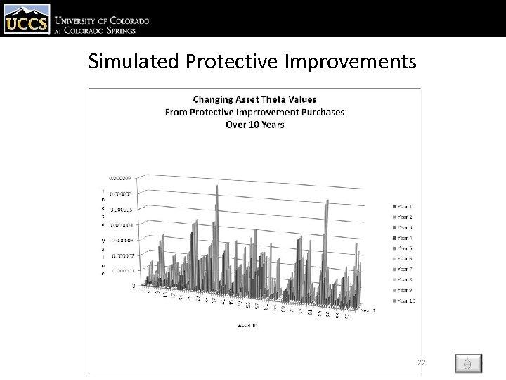 Simulated Protective Improvements 22 ESC