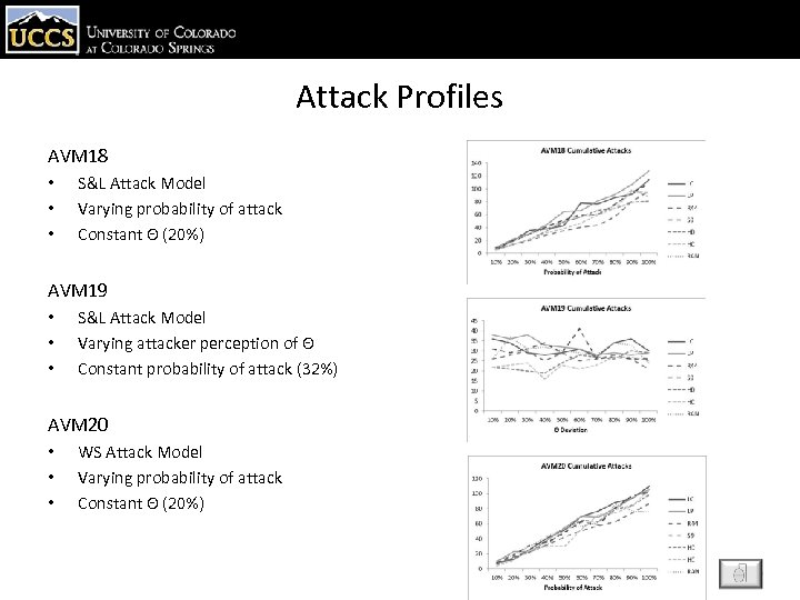 Attack Profiles AVM 18 • • • S&L Attack Model Varying probability of attack