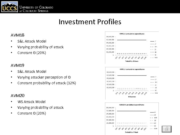 Investment Profiles AVM 18 • • • S&L Attack Model Varying probability of attack