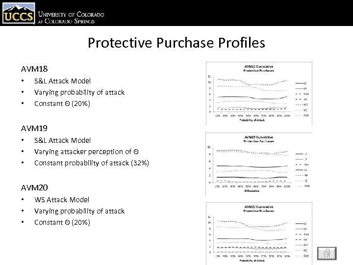 Protective Purchase Profiles AVM 18 • • • S&L Attack Model Varying probability of