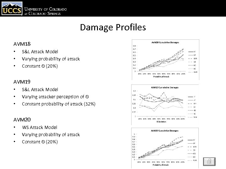 Damage Profiles AVM 18 • • • S&L Attack Model Varying probability of attack