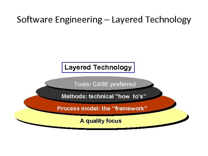 "Software Engineering – Layered Technology Tools: CASE preferred Methods: technical ""how to's"" Process model:"