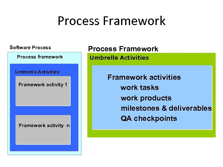 Process Framework Software Process framework Umbrella Activities Framework activity 1 Framework activity n Process