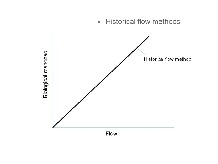 Historical flow methods Biological response § Historical flow method Flow