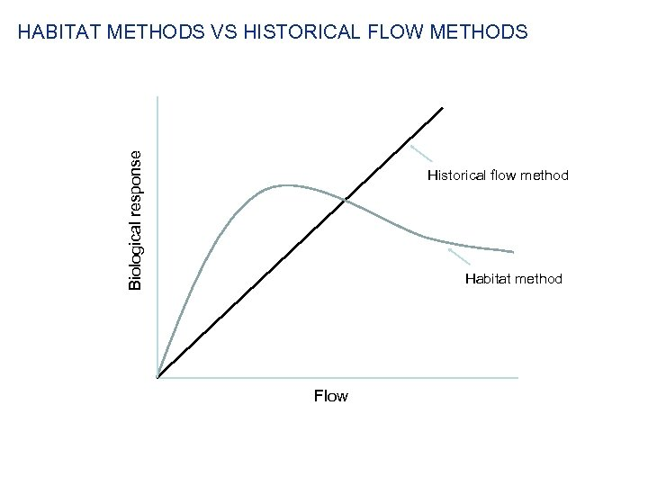 Biological response HABITAT METHODS VS HISTORICAL FLOW METHODS Historical flow method Habitat method Flow