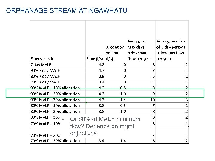 ORPHANAGE STREAM AT NGAWHATU • Or 80% of MALF minimum flow? Depends on mgmt.