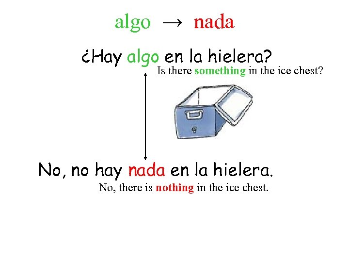 algo → nada ¿Hay algo en la hielera? Is there something in the ice