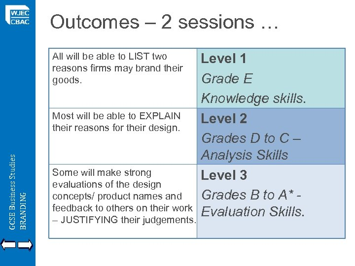 Outcomes – 2 sessions … All will be able to LIST two reasons firms