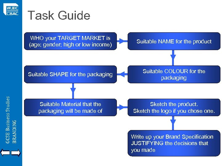 Task Guide Suitable NAME for the product Suitable SHAPE for the packaging GCSE Business