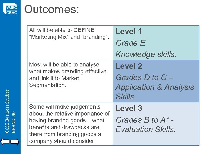 """Outcomes: All will be able to DEFINE """"Marketing Mix"""" and """"branding"""". GCSE Business Studies"""