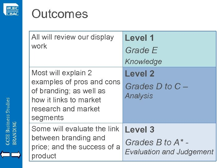 Outcomes All will review our display work Level 1 Grade E GCSE Business Studies