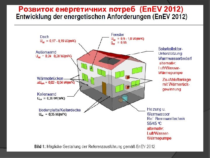 Розвиток енергетичних потреб (En. EV 2012)