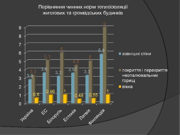 Порівняння чинних норм теплоізоляції житлових та громадських будинків
