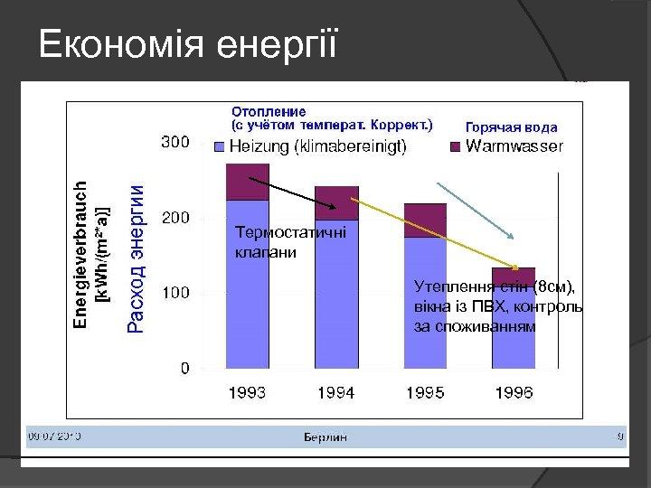 Економія енергії Термостатичні клапани Утеплення стін (8 см), вікна із ПВХ, контроль за споживанням