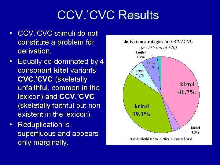 CCV. 'CVC Results • CCV. 'CVC stimuli do not constitute a problem for derivation.