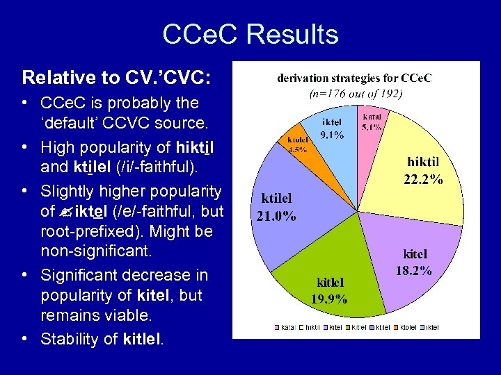 CCe. C Results Relative to CV. 'CVC: • CCe. C is probably the 'default'
