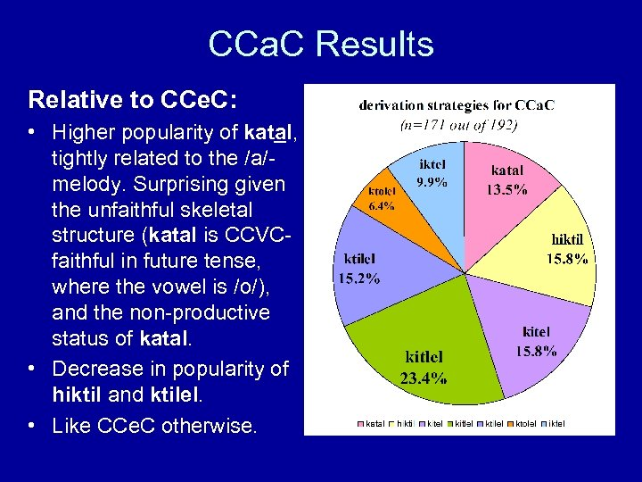 CCa. C Results Relative to CCe. C: • Higher popularity of katal, tightly related