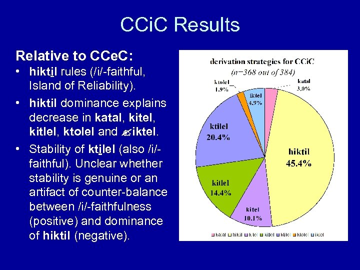 CCi. C Results Relative to CCe. C: • hiktil rules (/i/-faithful, Island of Reliability).