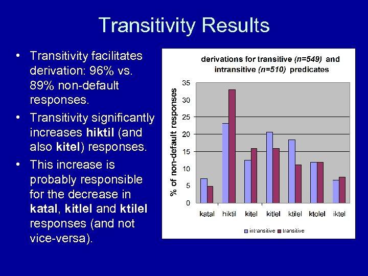 Transitivity Results • Transitivity facilitates derivation: 96% vs. 89% non-default responses. • Transitivity significantly