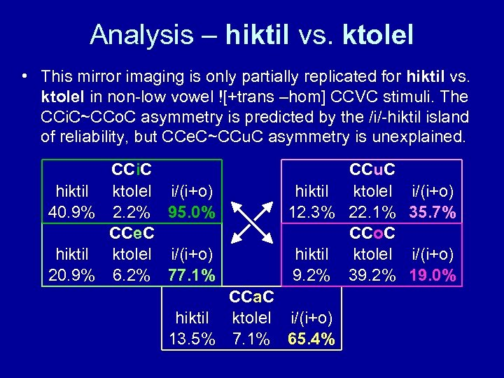 Analysis – hiktil vs. ktolel • This mirror imaging is only partially replicated for