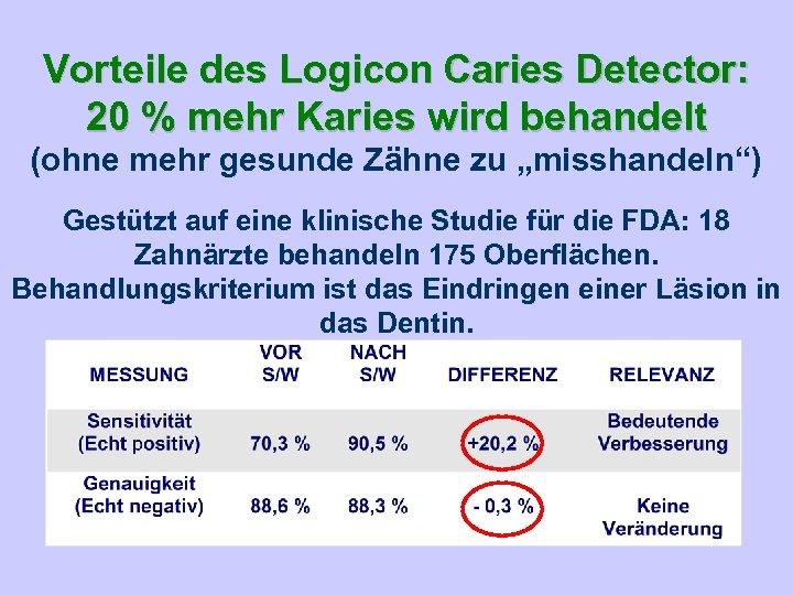 Vorteile des Logicon Caries Detector: 20 % mehr Karies wird behandelt (ohne mehr gesunde