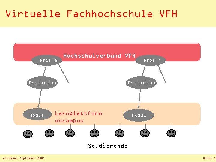 Virtuelle Fachhochschule VFH Prof 1 Hochschulverbund VFH Produktion Modul Prof n Produktion Lernplattform oncampus