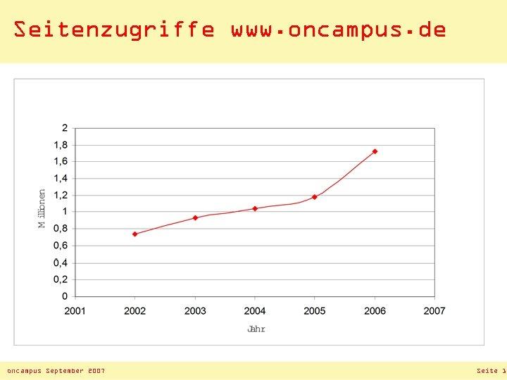 Seitenzugriffe www. oncampus. de oncampus September 2007 Seite 13