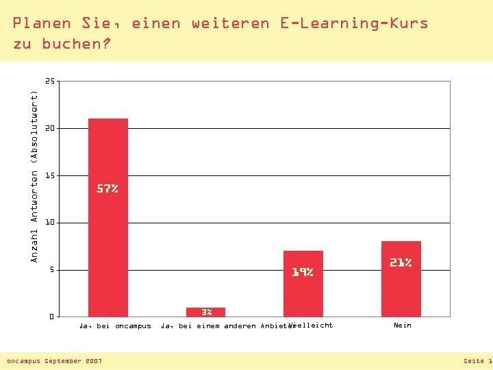 Planen Sie, einen weiteren E-Learning-Kurs zu buchen? Anzahl Antworten (Absolutwert) 25 20 15 57%