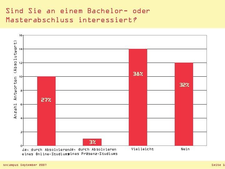 Sind Sie an einem Bachelor- oder Masterabschluss interessiert? Anzahl Antworten (Absolutwert) 16 14 12