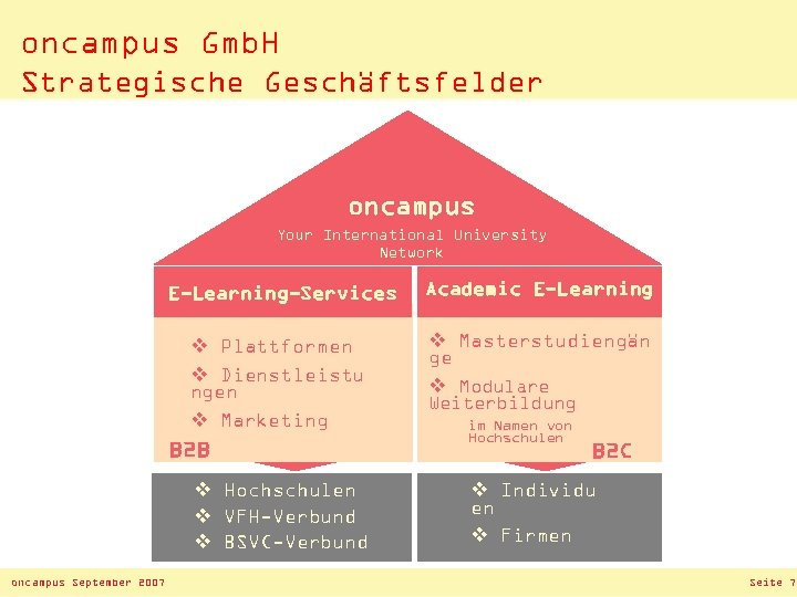 oncampus Gmb. H Strategische Geschäftsfelder oncampus Your International University Network E-Learning-Services Academic E-Learning v